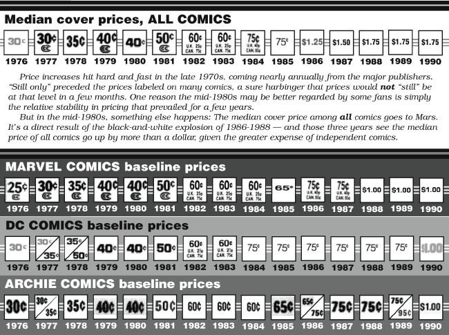 Comichron: Median Comic Book Cover Prices by Year