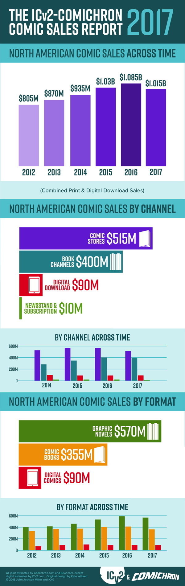 Comichron: Industry-wide Comics and Graphic Novel Sales for 2017